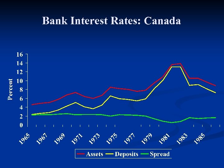 Bank Interest Rates: Canada