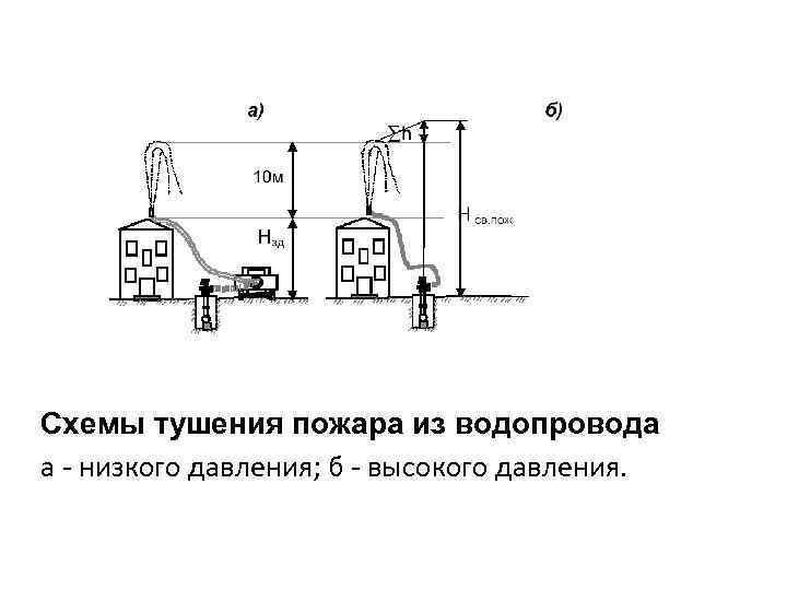 Схемы тушения пожара из водопровода а - низкого давления; б - высокого давления.