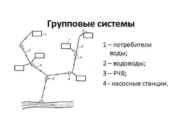 Групповые системы 1 – потребители воды; 2 – водоводы; 3 – РЧВ; 4 -