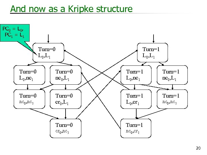 And now as a Kripke structure PC 0 = L 0, PC 1 =