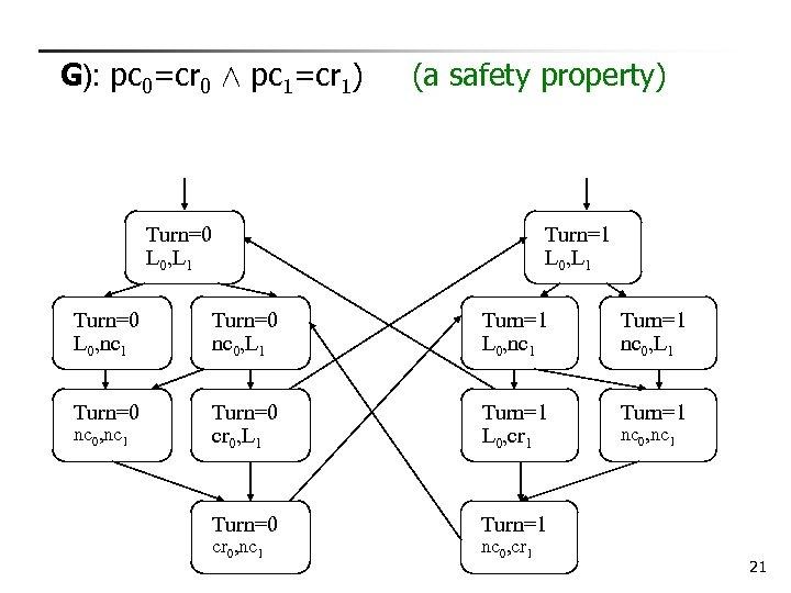 G): pc 0=cr 0 Æ pc 1=cr 1) (a safety property) Turn=0 L 0,