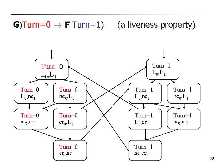 G)Turn=0 ! F Turn=1) (a liveness property) Turn=1 L 0, L 1 Turn=0 L
