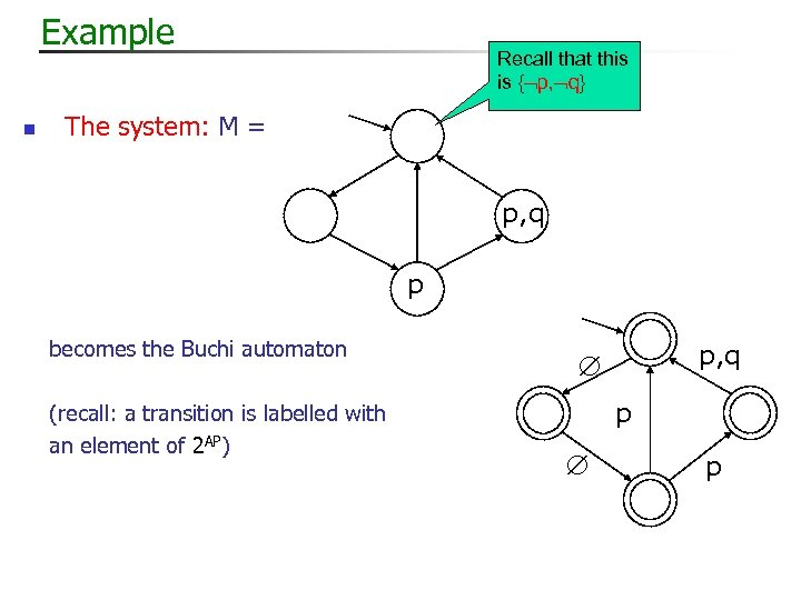 Example n Recall that this is { p, q} The system: M = p,