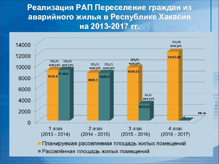 Реализация РАП Переселение граждан из аварийного жилья в Республике Хакасия на 2013 -2017 гг.