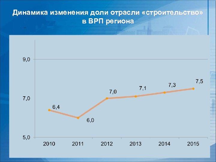Динамика изменения доли отрасли «строительство» в ВРП региона