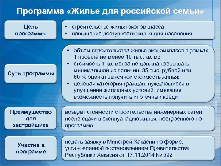 Программа «Жилье для российской семьи» Цель программы Суть программы Преимущество для застройщика Участие в