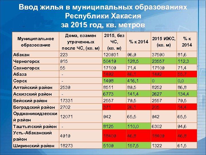 Ввод жилья в муниципальных образованиях Республики Хакасия за 2015 год, кв. метров Муниципальное образование