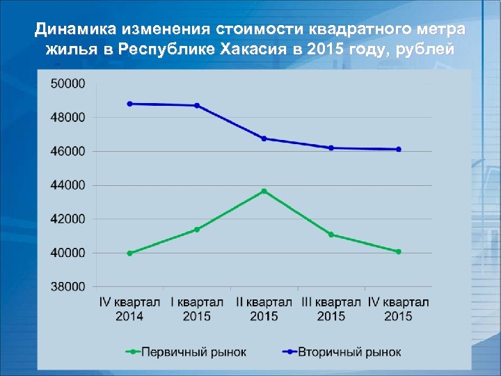 Динамика изменения стоимости квадратного метра жилья в Республике Хакасия в 2015 году, рублей