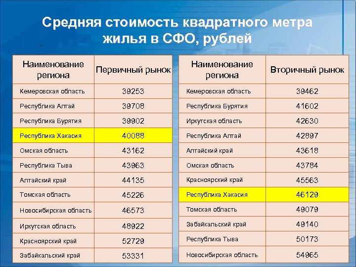 Средняя стоимость квадратного метра жилья в СФО, рублей Наименование региона Первичный рынок Наименование региона