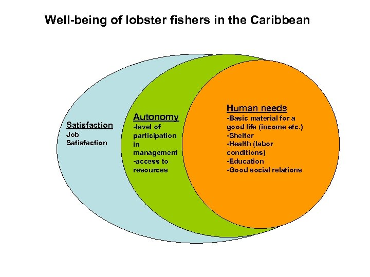 Well-being of lobster fishers in the Caribbean Satisfaction Job Satisfaction Autonomy -level of participation