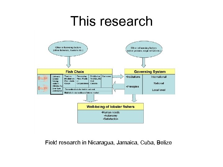 This research Field research in Nicaragua, Jamaica, Cuba, Belize