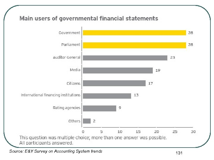 Source: E&Y Survey on Accounting System trends 131