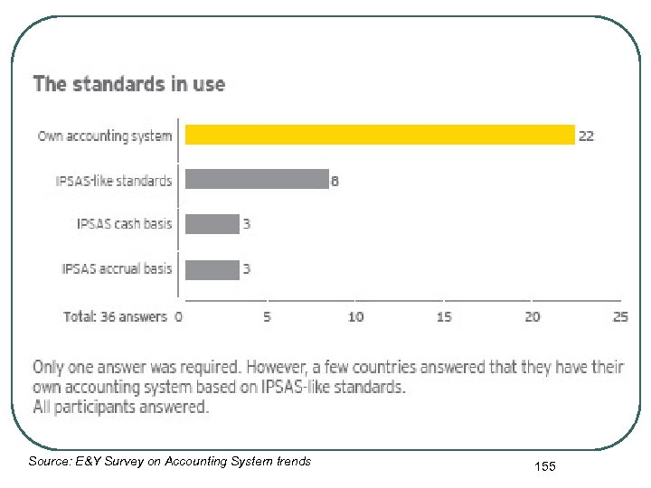 Source: E&Y Survey on Accounting System trends 155