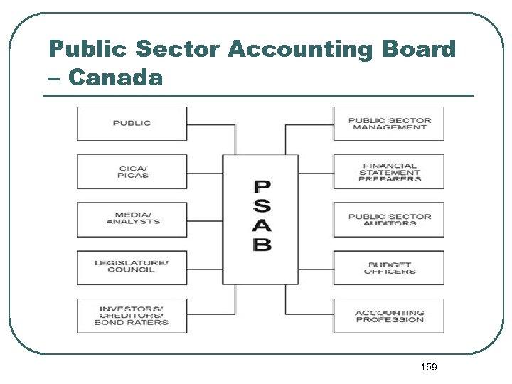 Public Sector Accounting Board – Canada 159