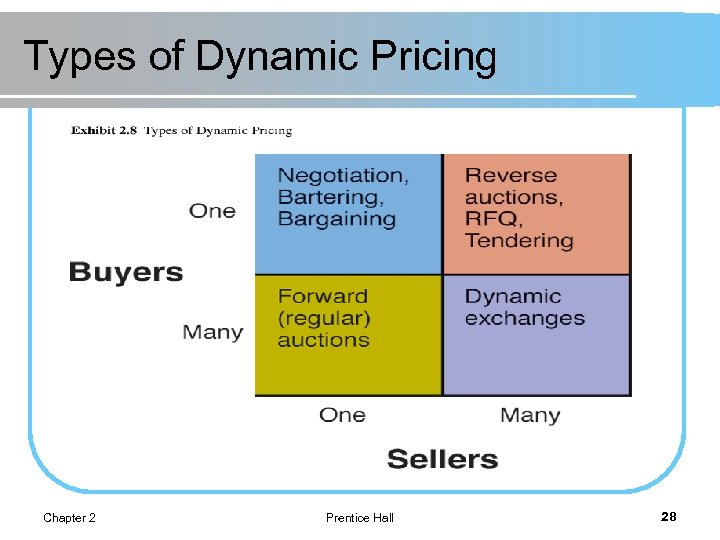 Types of Dynamic Pricing Chapter 2 Prentice Hall 28