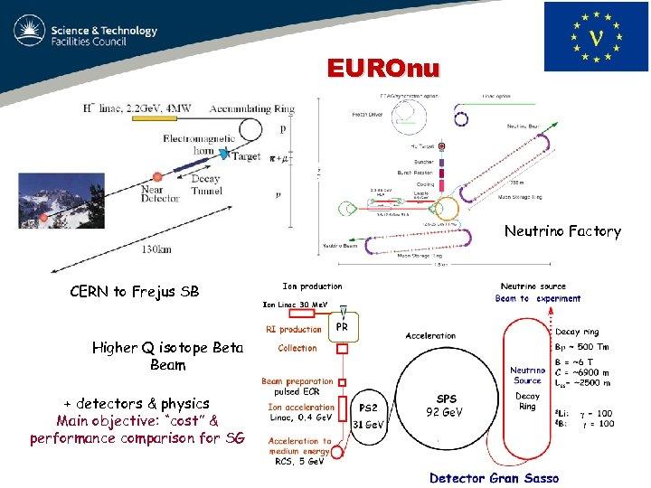 EUROnu Neutrino Factory CERN to Frejus SB Higher Q isotope Beta Beam + detectors