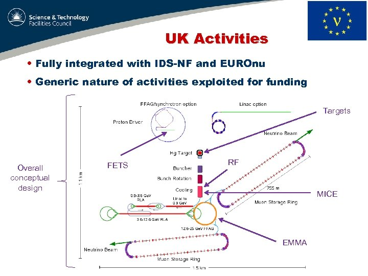 UK Activities • Fully integrated with IDS-NF and EUROnu • Generic nature of activities