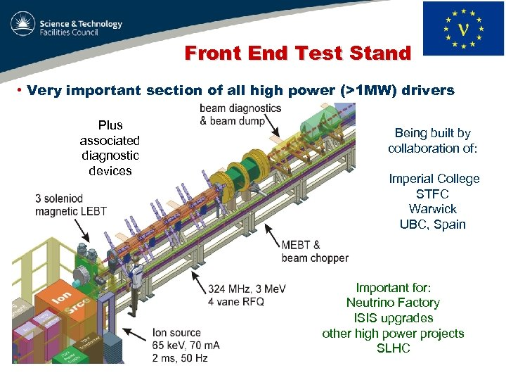 Front End Test Stand • Very important section of all high power (>1 MW)