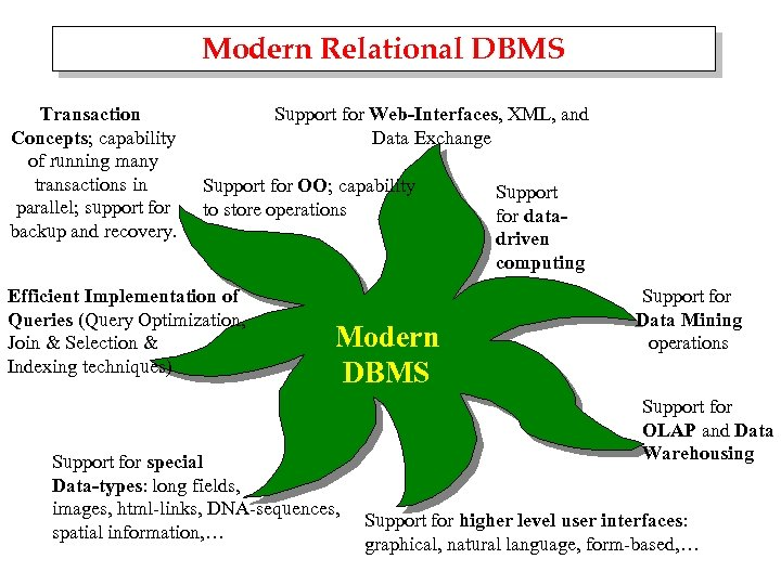 Modern Relational DBMS Transaction Concepts; capability of running many transactions in parallel; support for