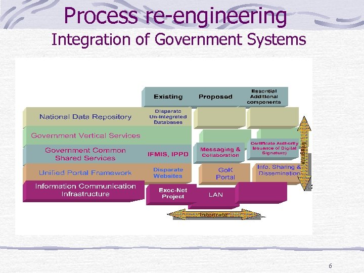 Process re-engineering Integration of Government Systems 6