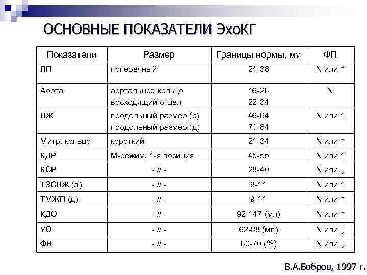 ОСНОВНЫЕ ПОКАЗАТЕЛИ Эхо. КГ Показатели Размер Границы нормы, мм ФП ЛП поперечный 24 -38