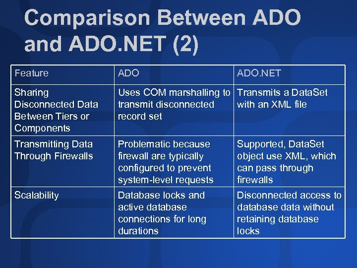 Comparison Between ADO and ADO. NET (2) Feature ADO. NET Sharing Disconnected Data Between