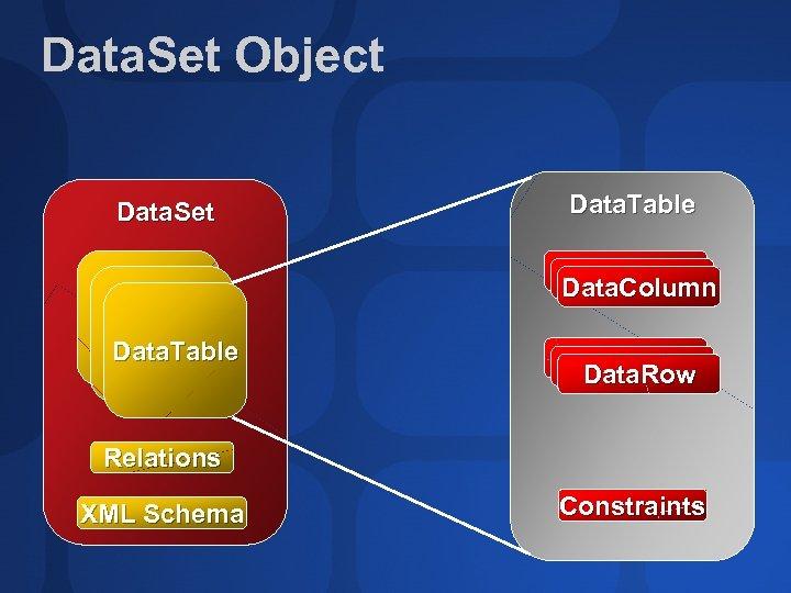 Data. Set Object Data. Set Data. Table Data. Column Data. Table Data. Row Relations