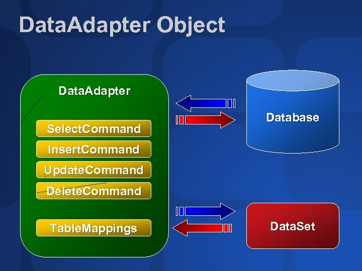 Data. Adapter Object Data. Adapter Select. Command Database Insert. Command Update. Command Delete. Command