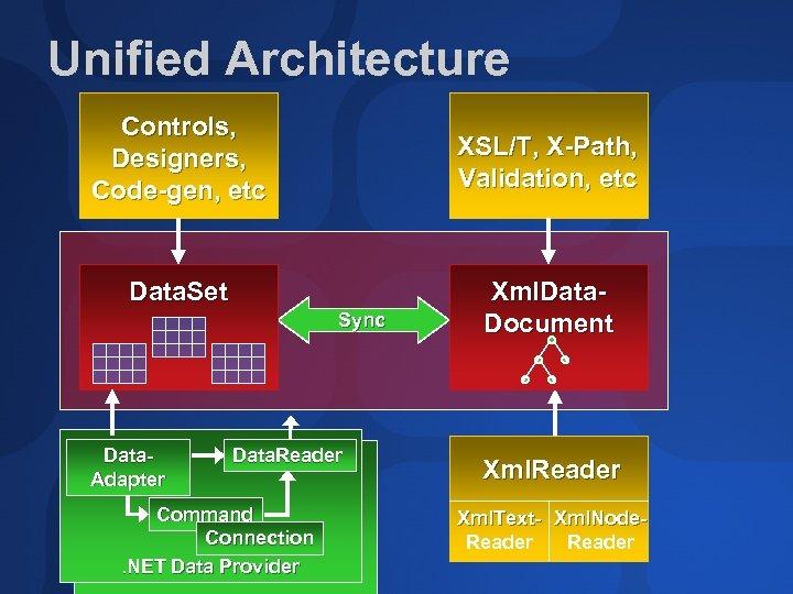 Unified Architecture Controls, Designers, Code-gen, etc XSL/T, X-Path, Validation, etc Data. Set Sync Data.