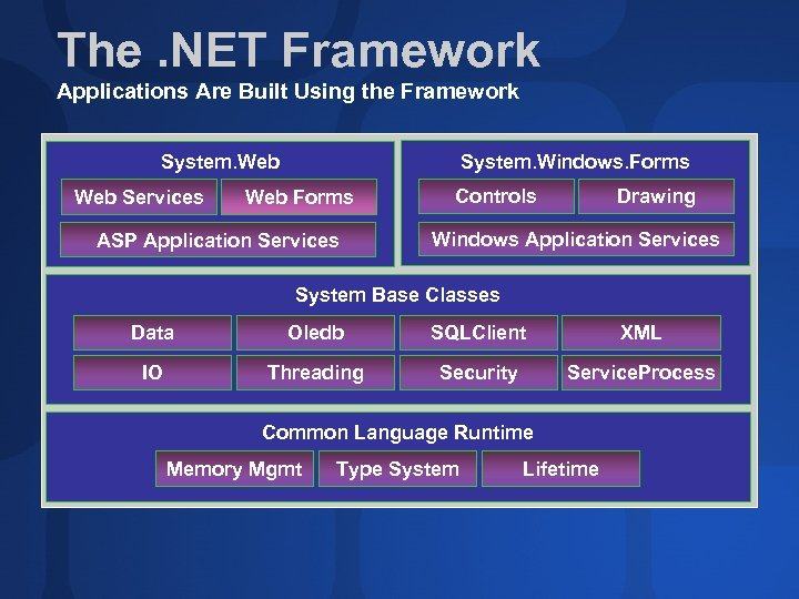 The. NET Framework Applications Are Built Using the Framework System. Windows. Forms System. Web