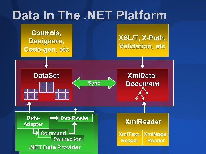 Data In The. NET Platform Controls, Designers, Code-gen, etc XSL/T, X-Path, Validation, etc Data.
