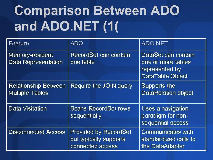Comparison Between ADO and ADO. NET (1( Feature ADO. NET Memory-resident Data Representation Record.