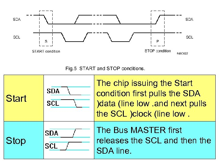 Start The chip issuing the Start condition first pulls the SDA )data (line low.