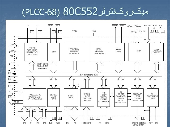 ﻣﻴکﺮﻭکﻨﺘﺮﻟﺮ 255 80 C )86 - (PLCC