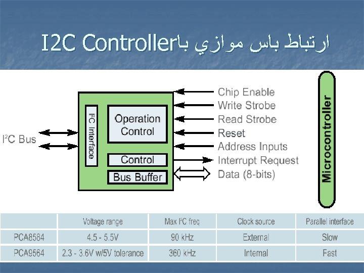 ﺍﺭﺗﺒﺎﻁ ﺑﺎﺱ ﻣﻮﺍﺯﻱ ﺑﺎ I 2 C Controller