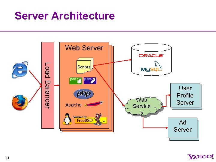 Server Architecture Web Server web server Load Balancer Scripts Apache Web Service s User
