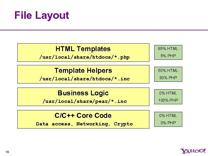 File Layout HTML Templates /usr/local/share/htdocs/*. php Template Helpers /usr/local/share/htdocs/*. inc Business Logic /usr/local/share/pear/*. inc