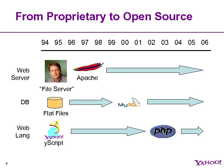 From Proprietary to Open Source 94 95 96 97 98 99 00 01 02
