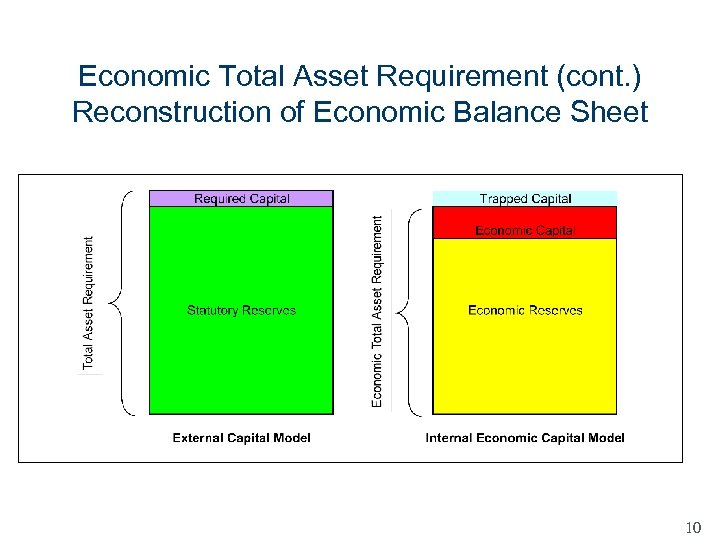 Economic Total Asset Requirement (cont. ) Reconstruction of Economic Balance Sheet 10