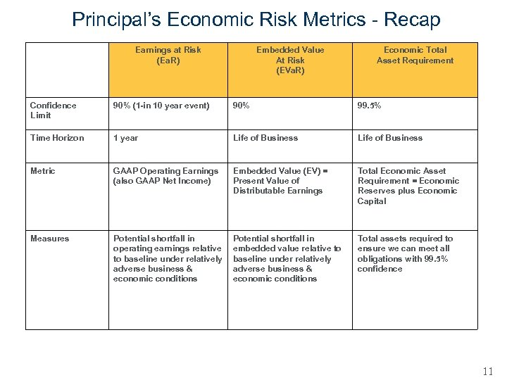 Principal's Economic Risk Metrics - Recap Earnings at Risk (Ea. R) Embedded Value At