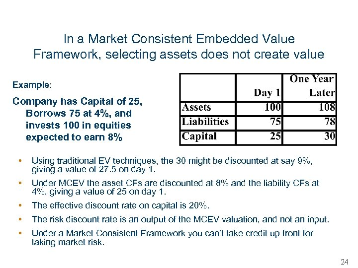 In a Market Consistent Embedded Value Framework, selecting assets does not create value Example: