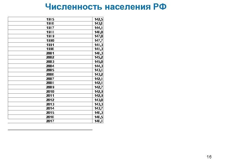 Численность населения РФ 1985 1986 1987 1988 1989 1990 1991 1996 2001 2002 2003