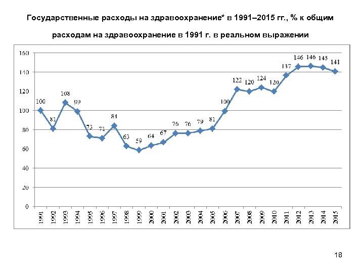 Государственные расходы на здравоохранение* в 1991– 2015 гг. , % к общим расходам на