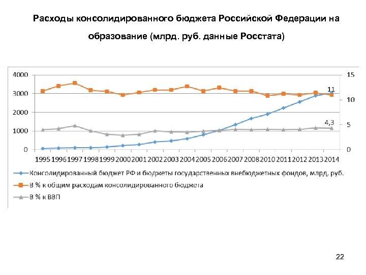 Расходы консолидированного бюджета Российской Федерации на образование (млрд. руб. данные Росстата) 22