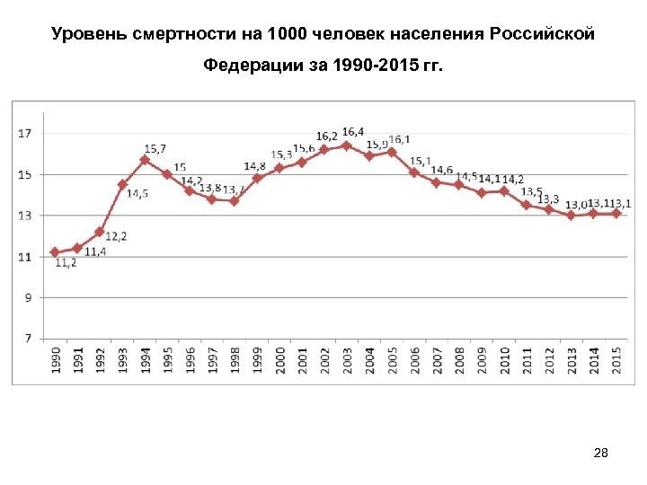 Уровень смертности на 1000 человек населения Российской Федерации за 1990 -2015 гг. 28