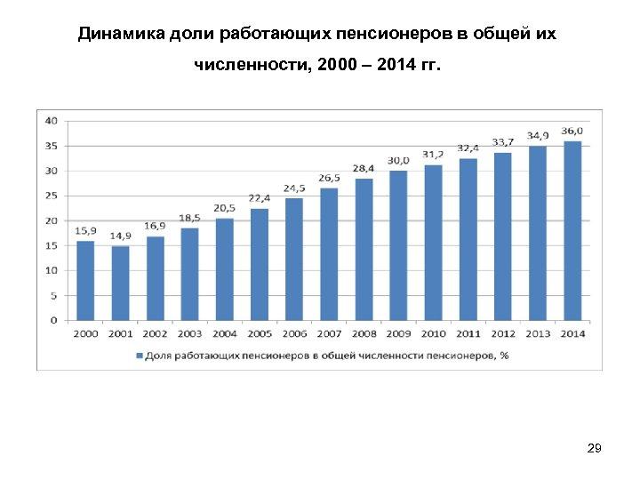 Динамика доли работающих пенсионеров в общей их численности, 2000 – 2014 гг. 29