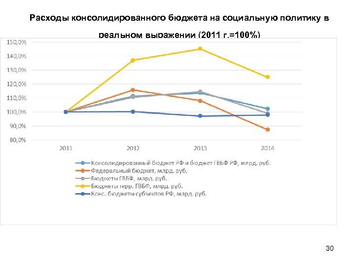 Расходы консолидированного бюджета на социальную политику в реальном выражении (2011 г. =100%) 30