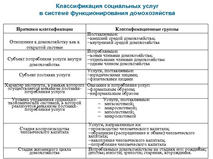 Классификация социальных услуг в системе функционирования домохозяйства Признаки классификации Отношение к домохозяйству как к