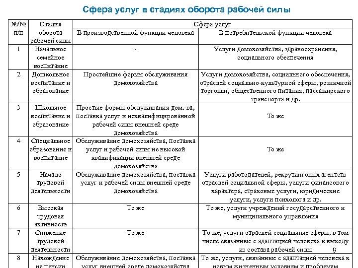 Сфера услуг в стадиях оборота рабочей силы №/№ п/п 1 2 3 4 5