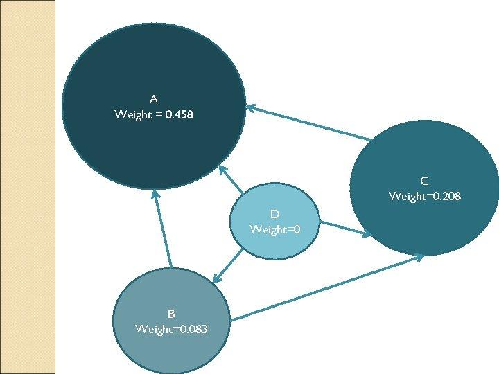 A Weight = 0. 458 C Weight=0. 208 D Weight=0 B Weight=0. 083